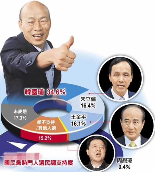 """国民党最新民调显示,韩国瑜支持度胜过朱立伦王金平总和。(图片来源:台湾""""中时电子报"""")"""
